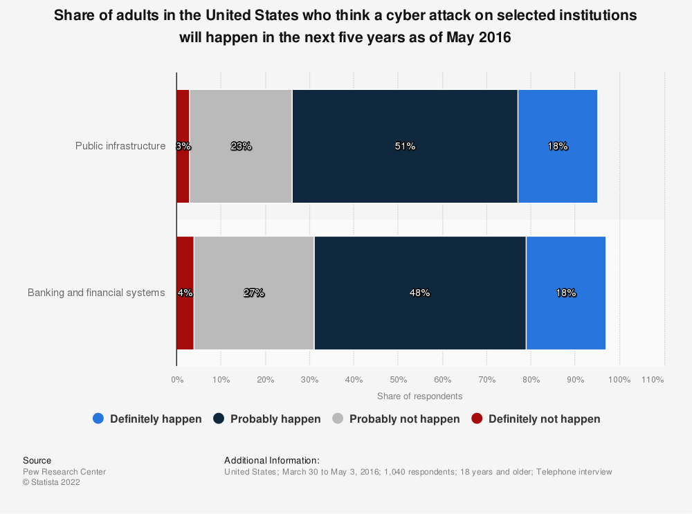 Statistic: Share of adults in the United States who think a cyber attack on selected institutions will happen in the next five years as of May 2016  | Statista