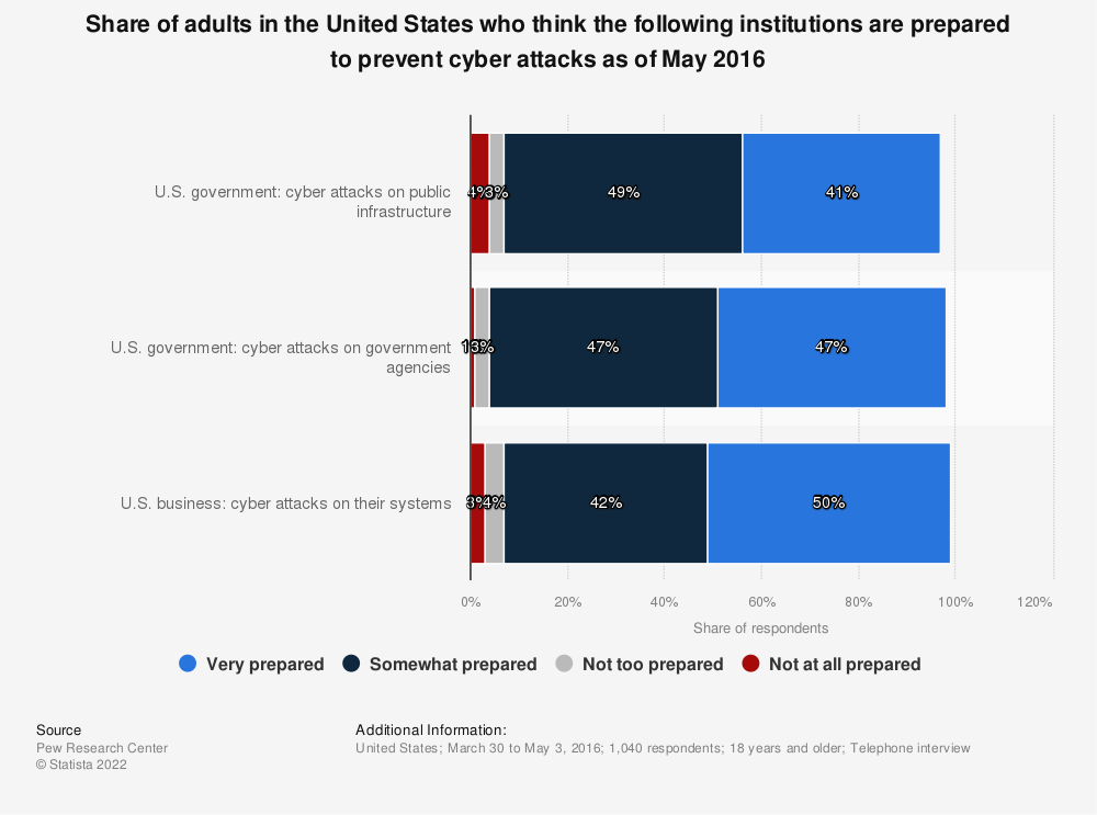Statistic: Share of adults in the United States who think the following institutions are prepared to prevent cyber attacks as of May 2016 | Statista