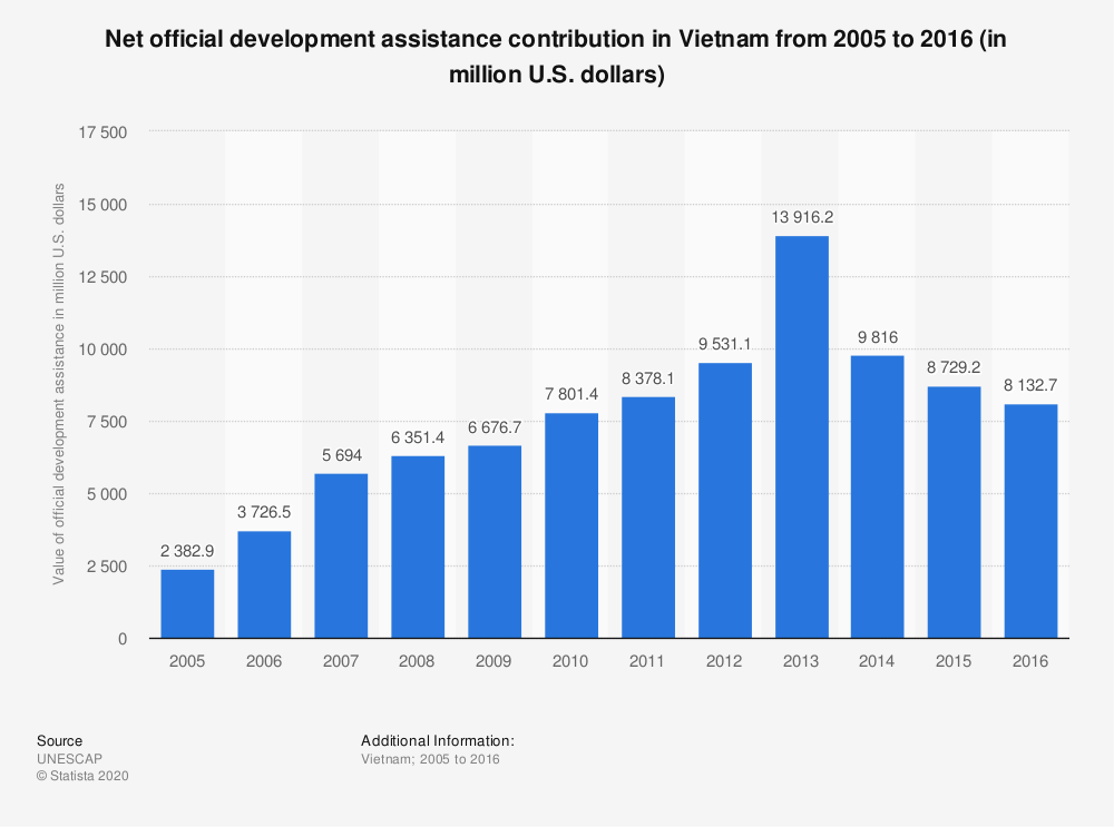 Statistic: Net official development assistance contribution in Vietnam from 2005 to 2016 (in million U.S. dollars) | Statista