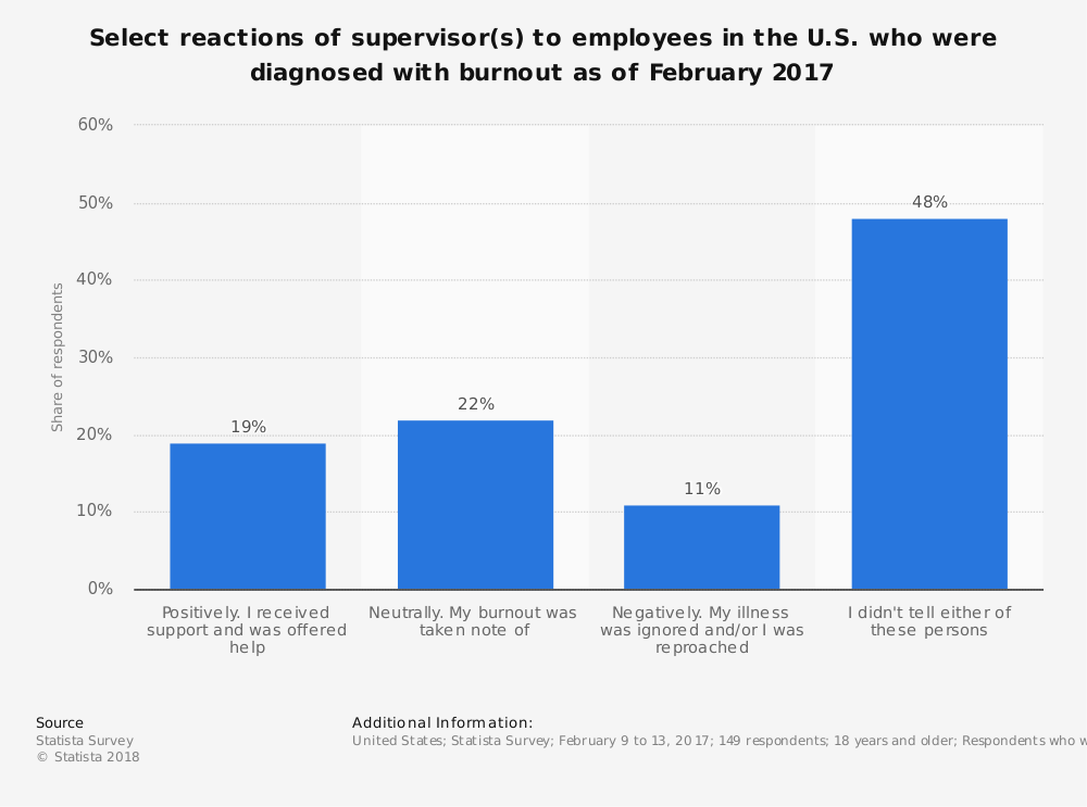 Statistic: Select reactions of supervisor(s) to employees in the U.S. who were diagnosed with burnout as of February 2017 | Statista