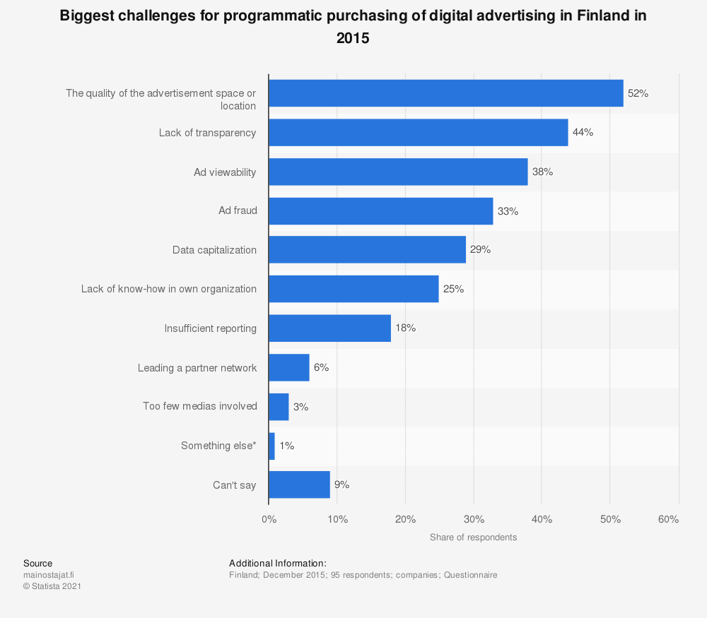 Statistic: Biggest challenges for programmatic purchasing of digital advertising in Finland in 2015 | Statista