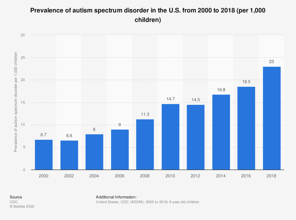 Statistic: Prevalence of autism spectrum disorder in the U.S. from 2000 to 2014 (per 1,000 children) | Statista