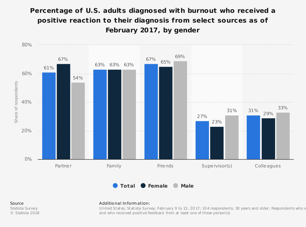 Statistic: Percentage of U.S. adults diagnosed with burnout who received a positive reaction to their diagnosis from select sources as of February 2017, by gender | Statista