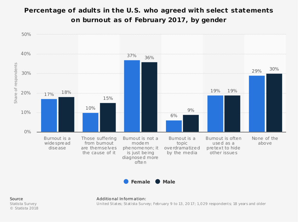 Statistic: Percentage of adults in the U.S. who agreed with select statements on burnout as of February 2017, by gender | Statista