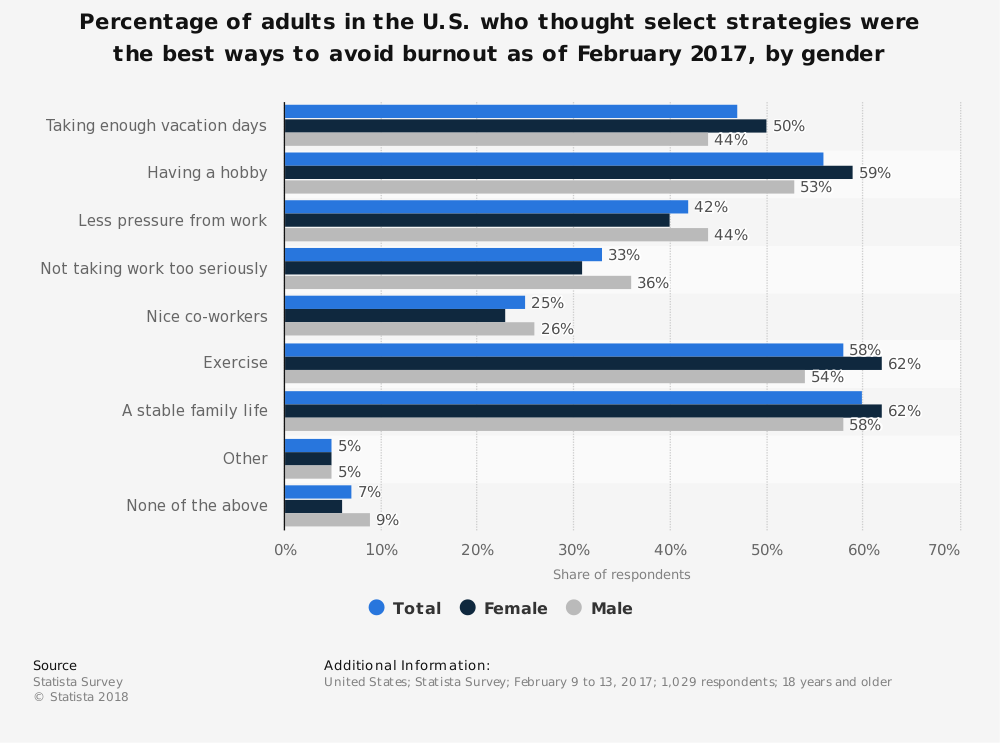 Statistic: Percentage of adults in the U.S. who thought select strategies were the best ways to avoid burnout as of February 2017, by gender | Statista