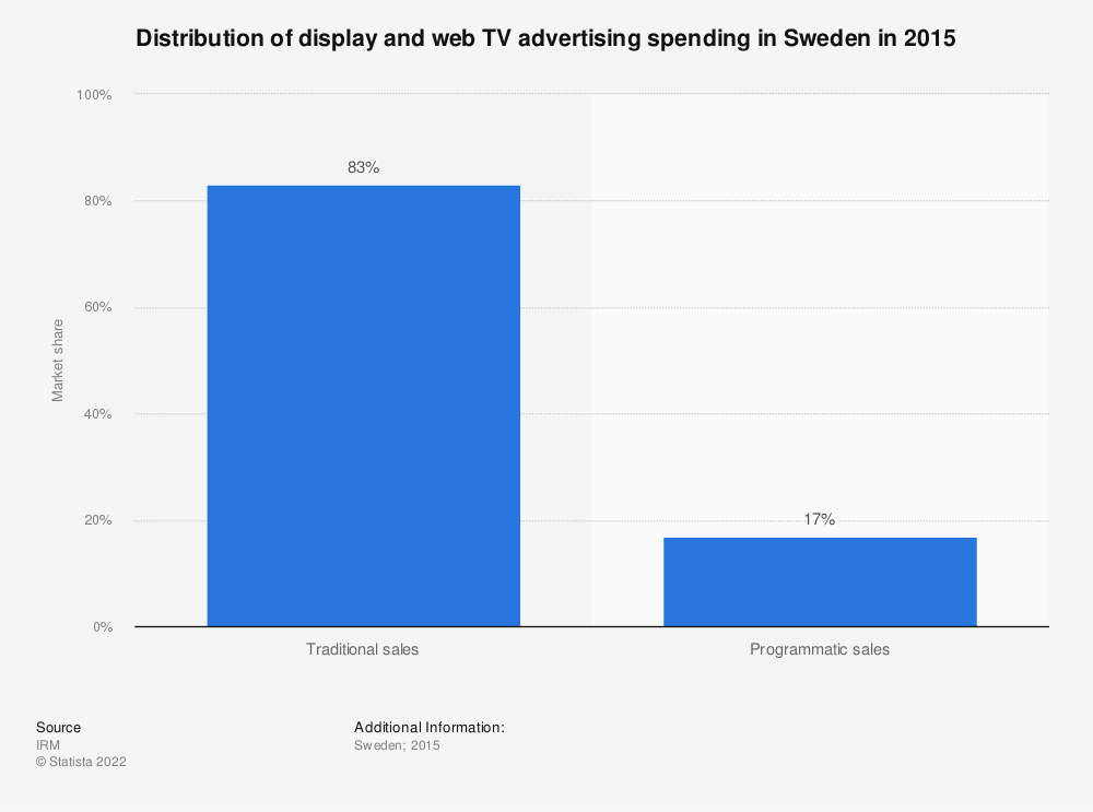 Statistic: Distribution of display and web TV advertising spending in Sweden in 2015 | Statista
