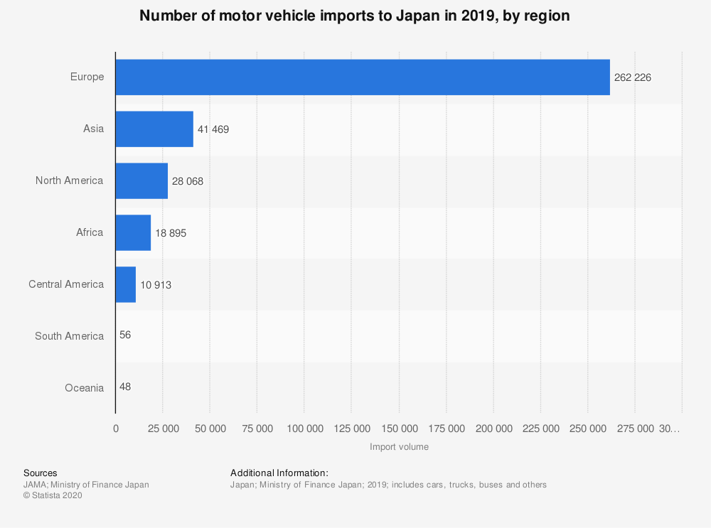Statistic: Number of motor vehicle imports to Japan in 2018, by region | Statista