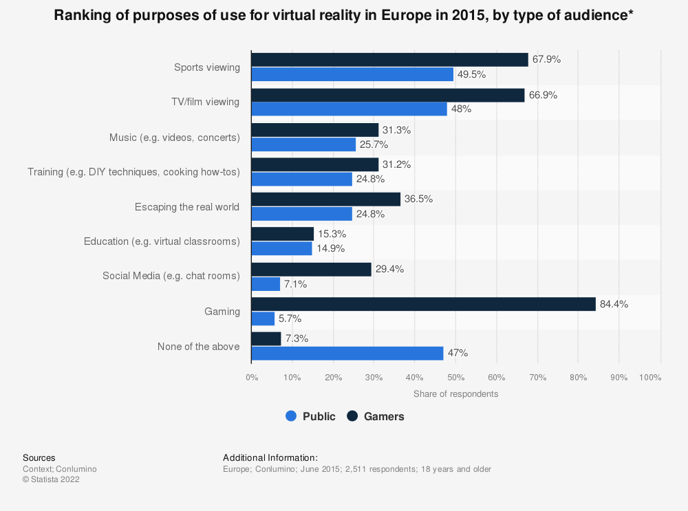 Statistic: Ranking of purposes of use for virtual reality in Europe in 2015, by type of audience* | Statista