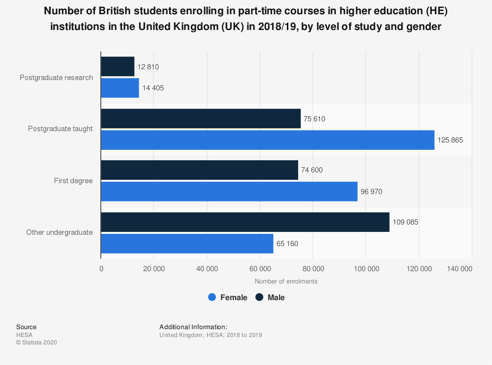 Statistic: Number of British students enrolling in part-time courses in higher education (HE) institutions in the United Kingdom (UK) in 2017/18, by level of study and gender | Statista