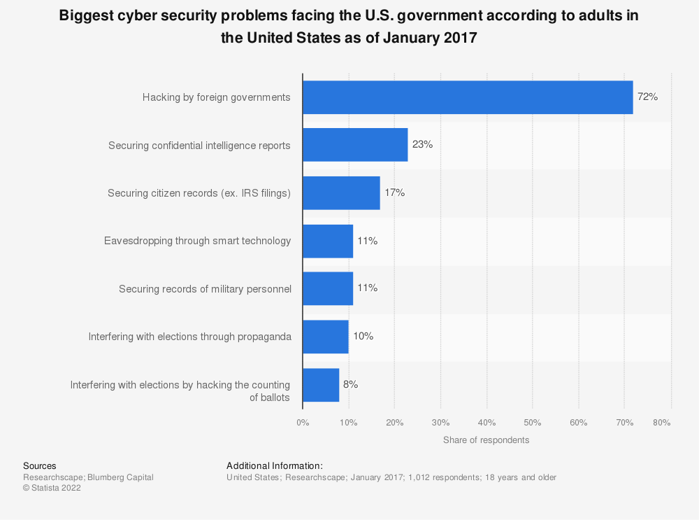 Statistic: Biggest cyber security problems facing the U.S. government according to adults in the United States as of January 2017 | Statista