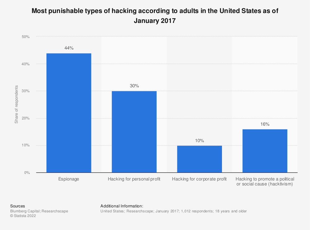 Statistic: Most punishable types of hacking according to adults in the United States as of January 2017 | Statista