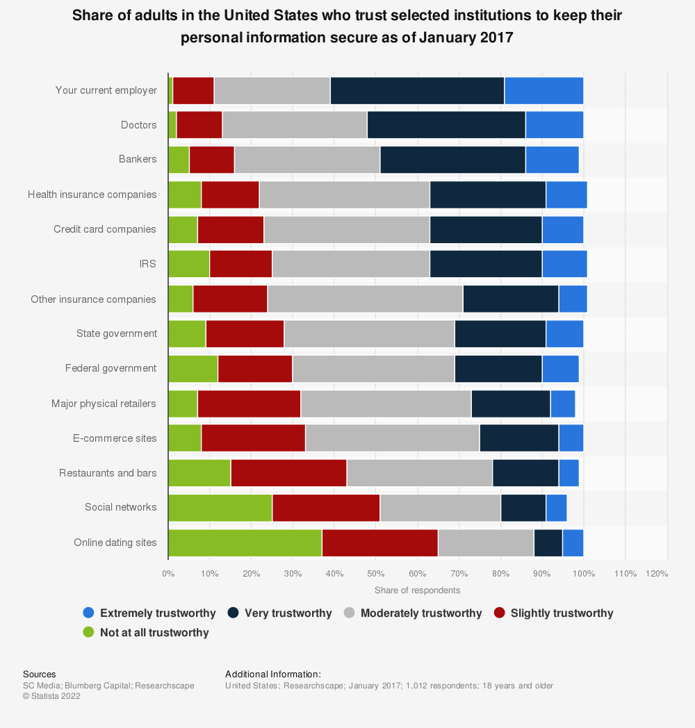 Statistic: Share of adults in the United States who trust selected institutions to keep their personal information secure as of January 2017   Statista