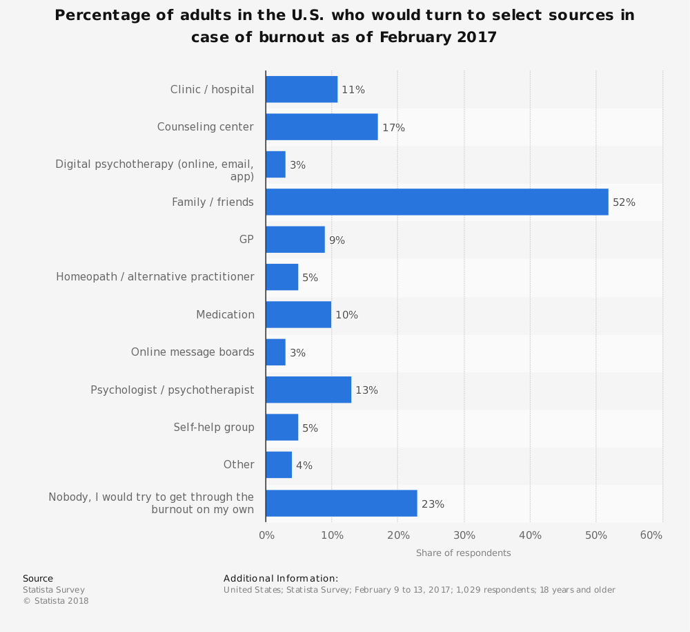 Statistic: Percentage of adults in the U.S. who would turn to select sources in case of burnout as of February 2017 | Statista