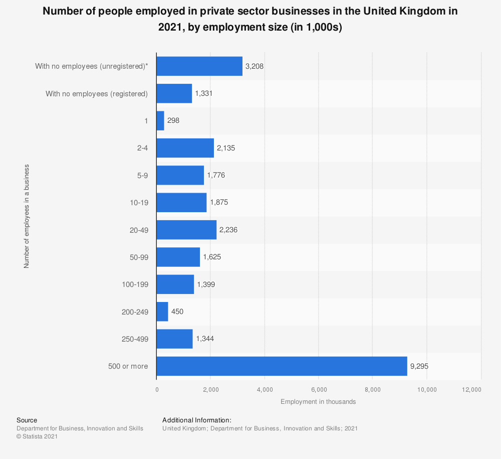 Statistic: Number of people employed in private sector businesses in the United Kingdom (UK) in 2020, by employment size (in 1,000s) | Statista