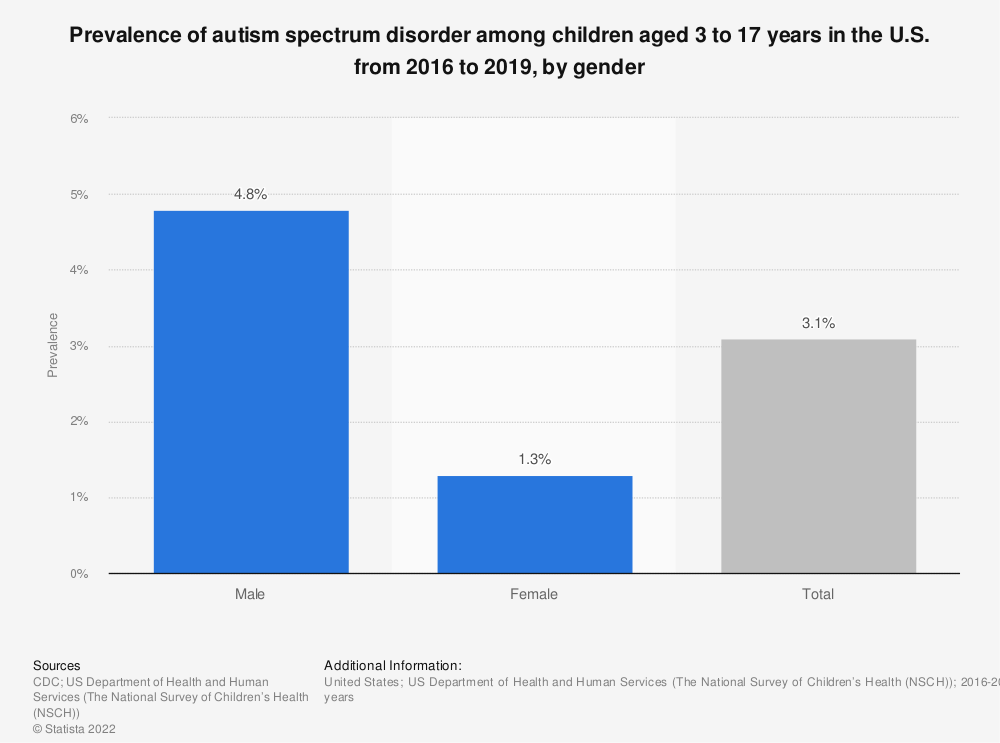 Statistic: Prevalence of autism spectrum disorder among children aged 3 to 17 years in the U.S. from 2014 to 2016, by gender | Statista
