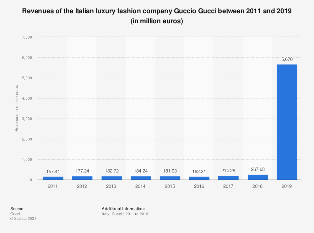 Statistic: Revenues of the Italian luxury fashion company Guccio Gucci between 2011 and 2018 (in million euros) | Statista