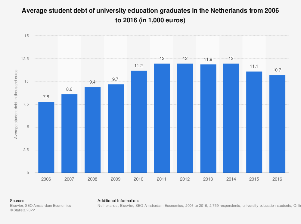 Statistic: Average student debt of university education graduates in the Netherlands from 2006 to 2016 (in 1,000 euros) | Statista