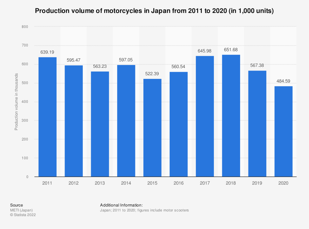 Statistic: Total number of motorcycles produced in Japan from 2010 to 2019 (in 1,000 units)   Statista