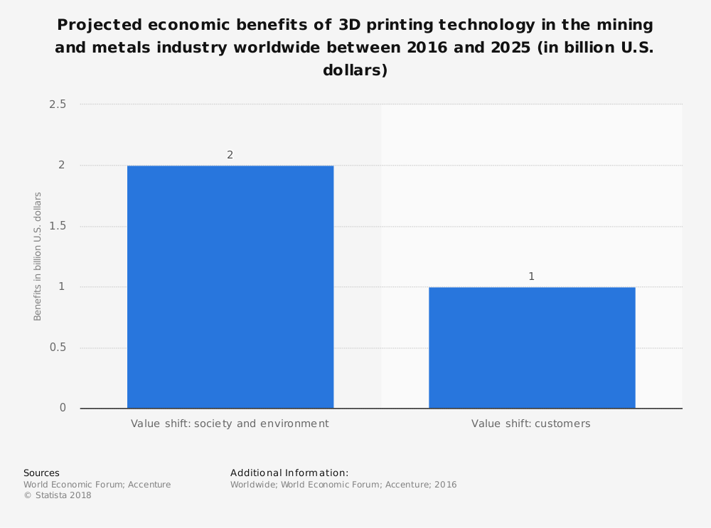 Statistic: Projected economic benefits of 3D printing technology in the mining and metals industry worldwide between 2016 and 2025 (in billion U.S. dollars) | Statista
