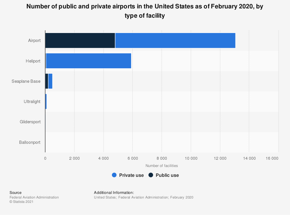 Statistic: Number of public and private airports in the United States as of February 2020, by type of facility | Statista