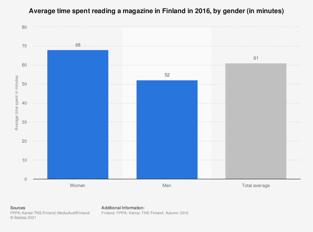 Statistic: Average time spent reading a magazine in Finland in 2016, by gender (in minutes) | Statista