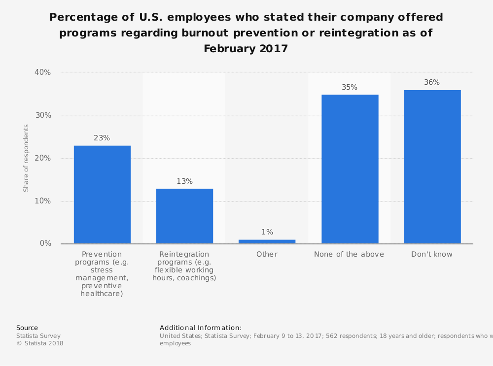 Statistic: Percentage of U.S. employees who stated their company offered programs regarding burnout prevention or reintegration as of February 2017 | Statista