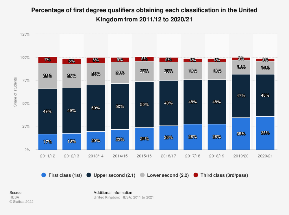 Statistic: Percentage of first degree qualifiers obtaining each classification in the United Kingdom (UK) from 2011/12 to 2018/19 | Statista