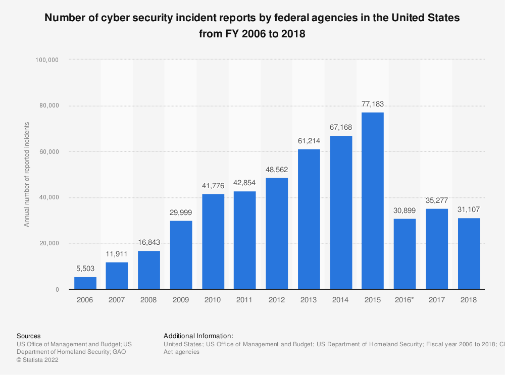 Statistic: Number of cyber security incident reports by federal agencies in the United States from FY 2006 to 2018 | Statista