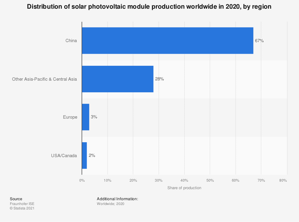 Statistic: Distribution of solar photovoltaic module production worldwide in 2017, by region | Statista