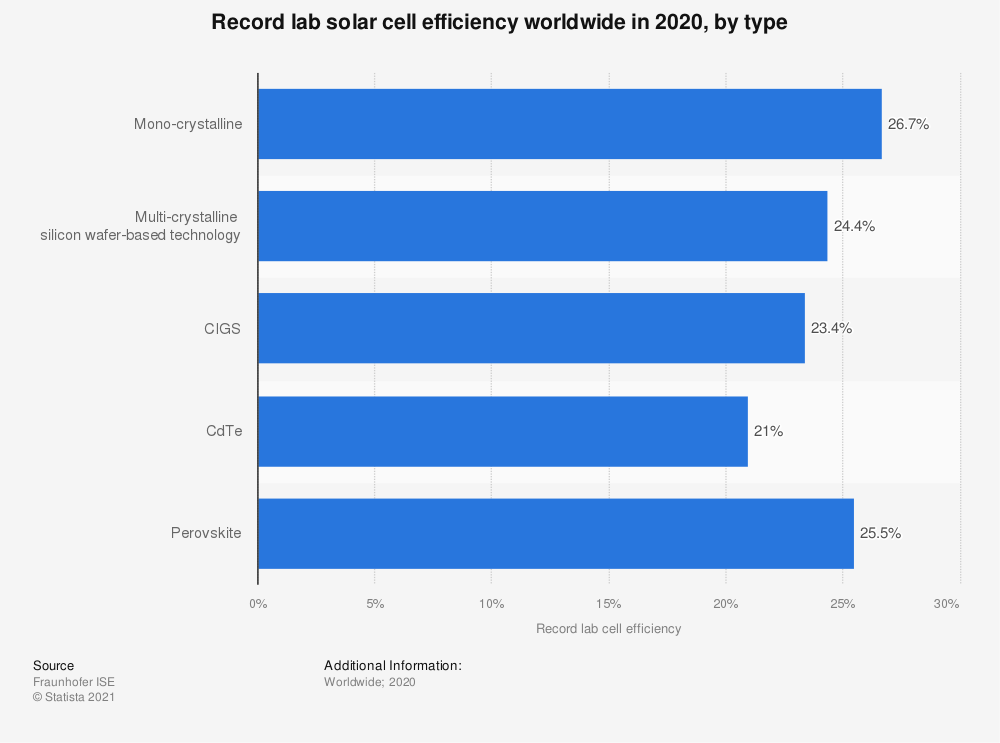Statistic: Record lab solar cell efficiency worldwide in 2017, by type | Statista