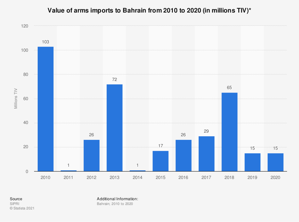 Statistic: Value of arms imports to Bahrain from 2010 to 2017  (in million U.S. dollars) | Statista