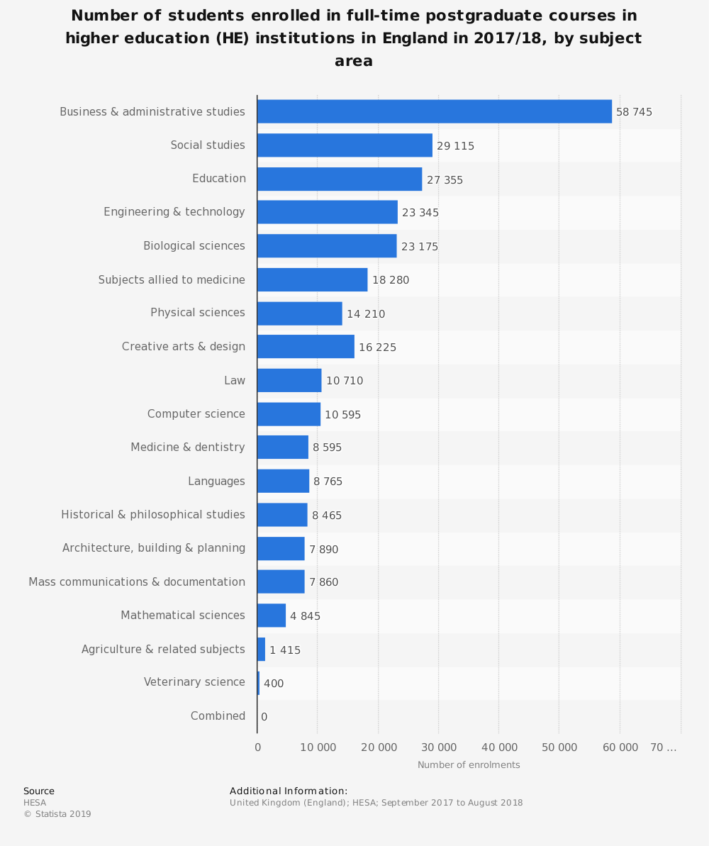 Statistic: Number of students enrolled in full-time postgraduate courses in higher education (HE) institutions in England in 2017/18, by subject area | Statista