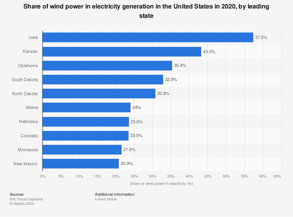 Statistic: Share of wind power in electricity generation in the United States in 2017, by state | Statista