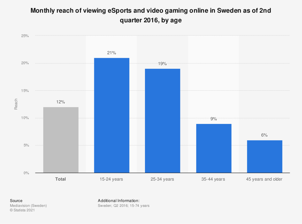 Statistic: Monthly reach of viewing eSports and video gaming online in Sweden as of 2nd quarter 2016, by age | Statista