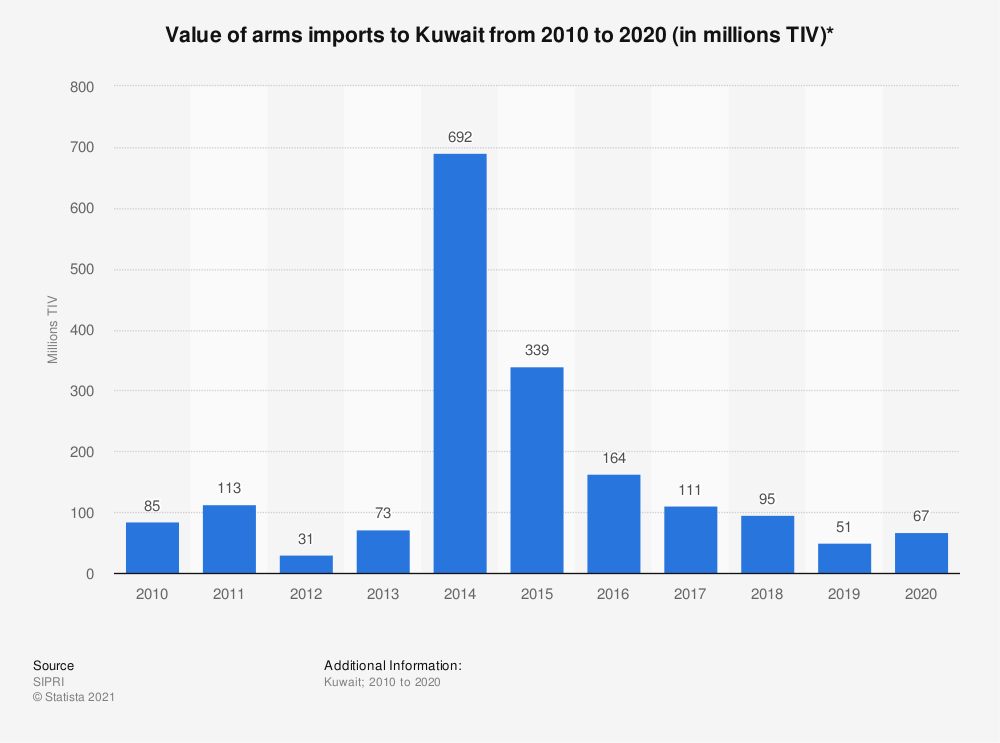 Statistic: Value of arms imports to Kuwait from 2010 to 2017 (in million U.S. dollars) | Statista