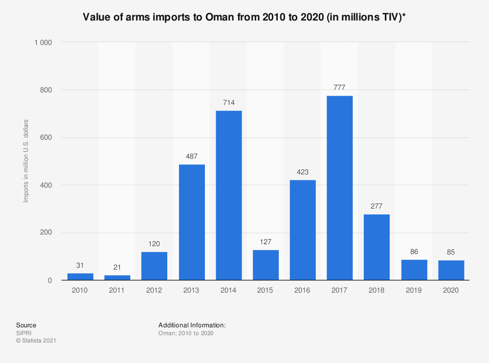 Statistic: Value of arms imports to Oman from 2010 to 2018 (in million U.S. dollars) | Statista