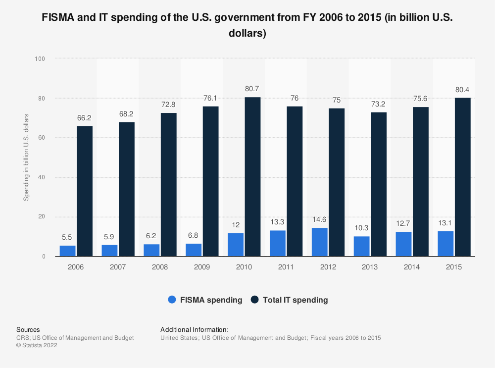Statistic: FISMA and IT spending of the U.S. government from FY 2006 to 2015 (in billion U.S. dollars) | Statista