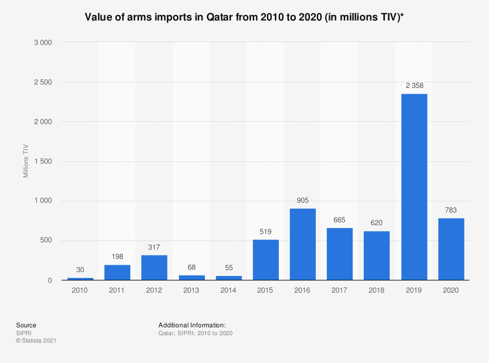 Statistic: Value of arms imports in Qatar  from 2010 to 2019 (in million U.S. dollars) | Statista