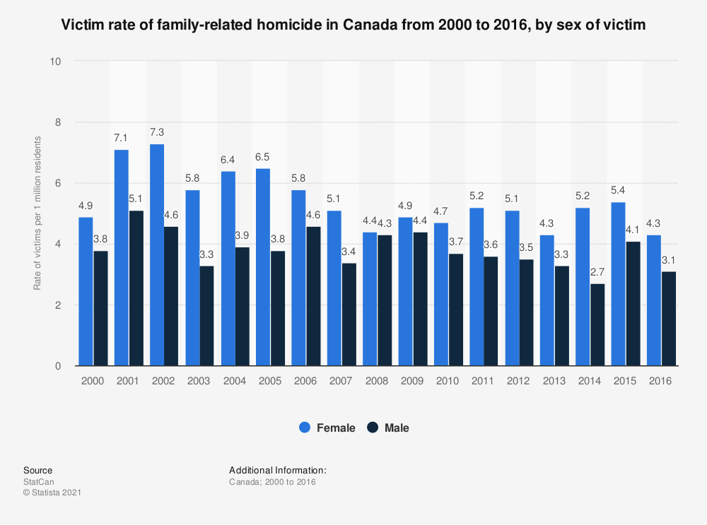 Statistic: Victim rate of family-related homicide in Canada from 2000 to 2016, by sex of victim | Statista