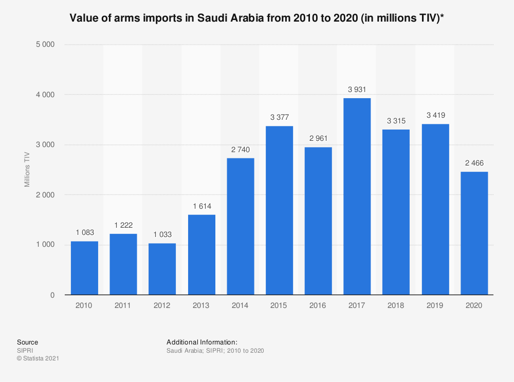 Statistic: Value of arms imports in Saudi Arabia  from 2010 to 2019 (in million U.S. dollars) | Statista