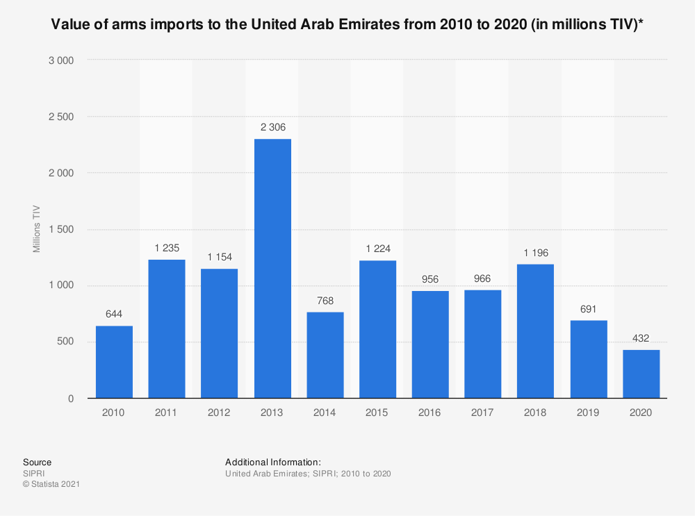 Statistic: Value of arms imports to the United Arab Emirates from 2010 to 2020 (in millions TIV)* | Statista