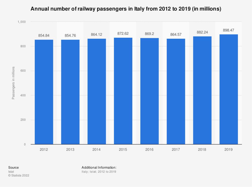 Statistic: Annual number of railway passengers in Italy from 2012 to 2018 (in millions)  | Statista