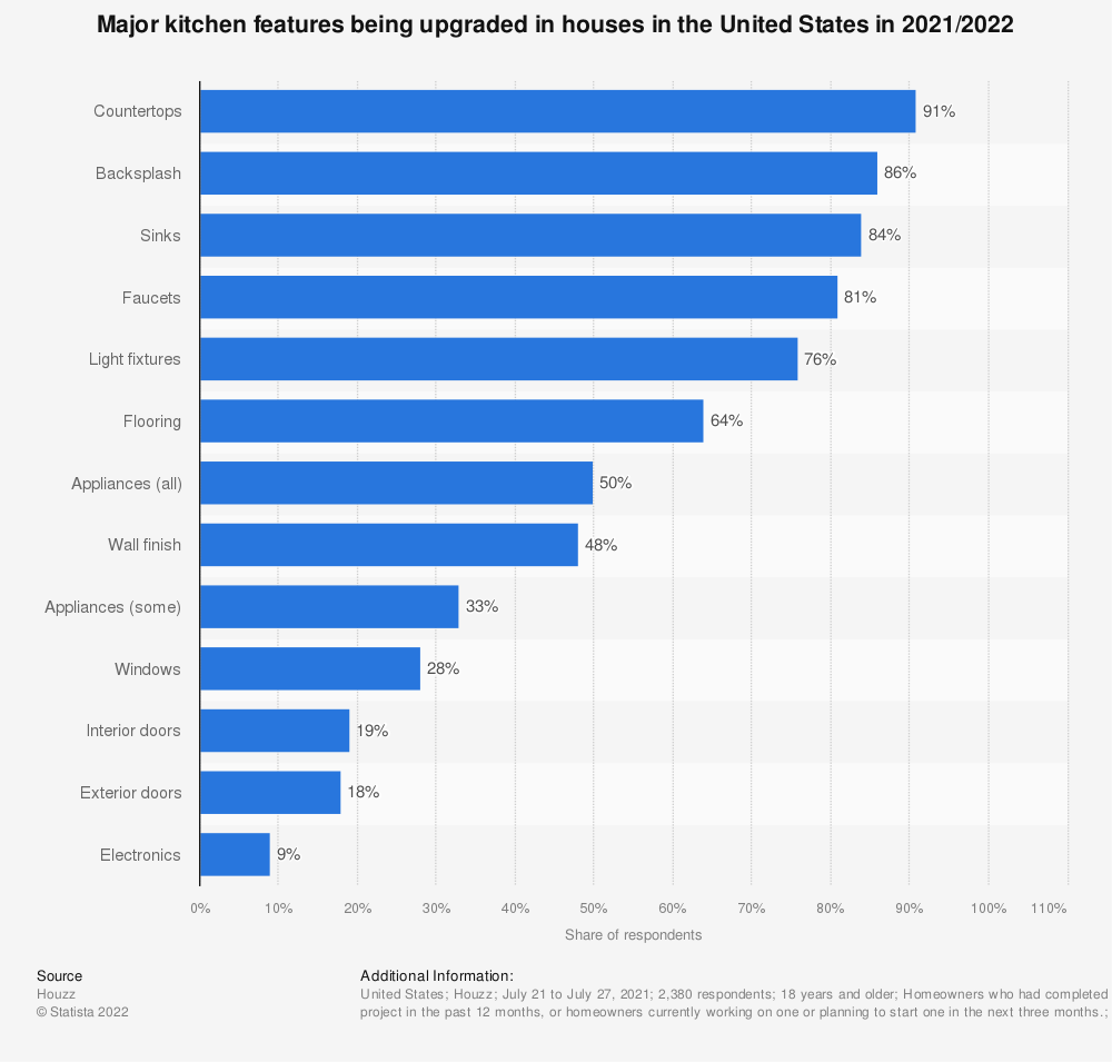 Statistic: Major kitchen features being upgraded in houses in the United States in 2016* | Statista