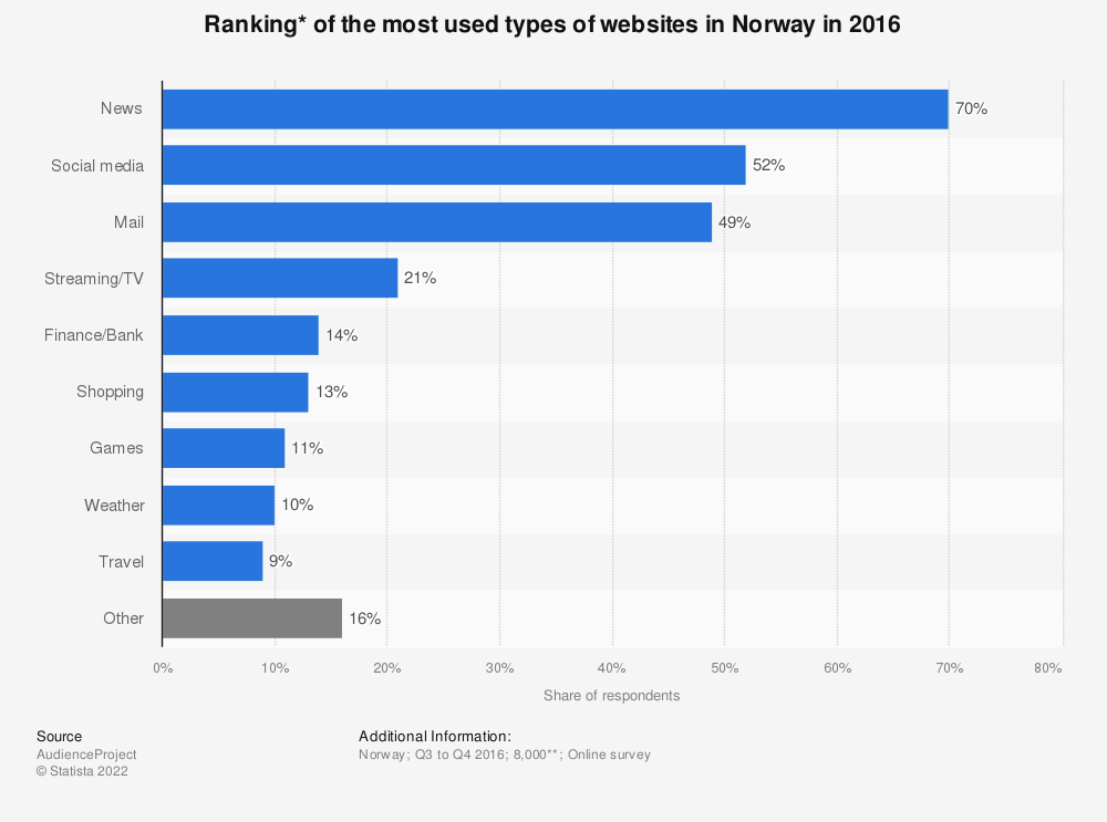 Statistic: Ranking*  of the most used types of websites in Norway in 2016 | Statista