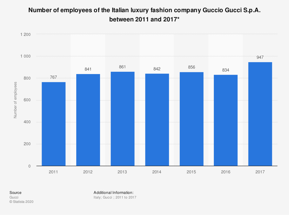 Statistic: Number of employees of the Italian luxury fashion company Guccio Gucci S.p.A. between 2011 and 2017* | Statista