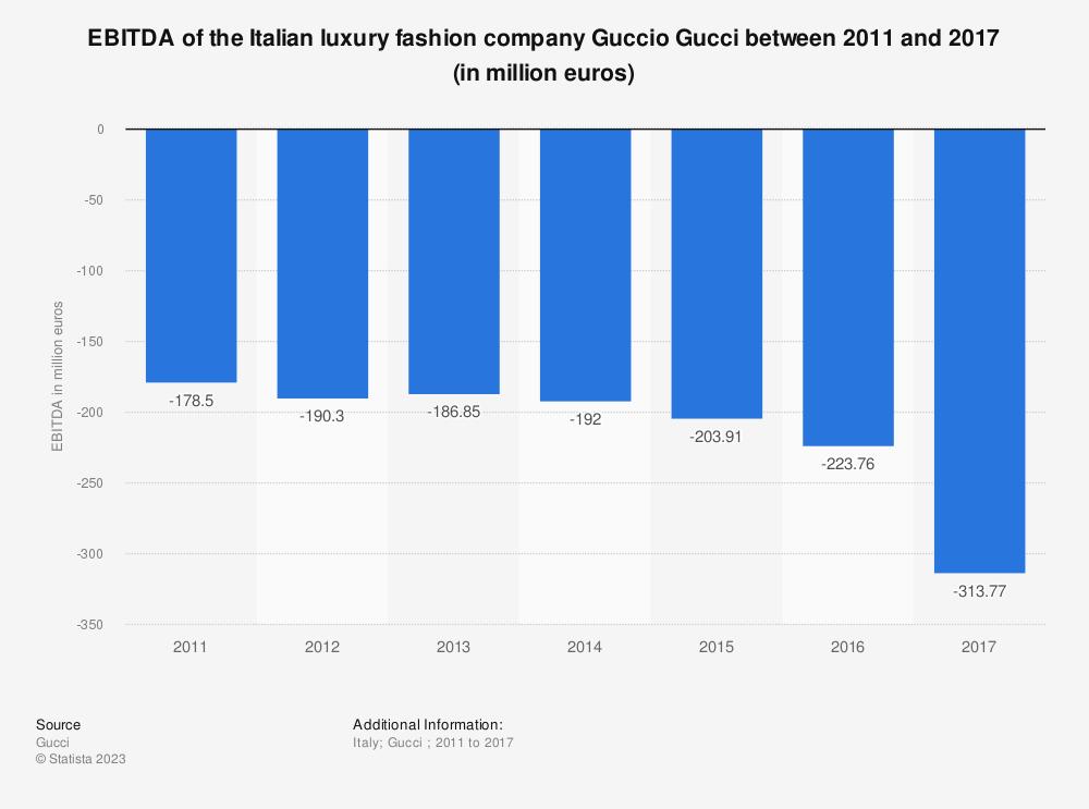 Statistic: EBITDA of the Italian luxury fashion company Guccio Gucci between 2011 and 2017 (in million euros) | Statista