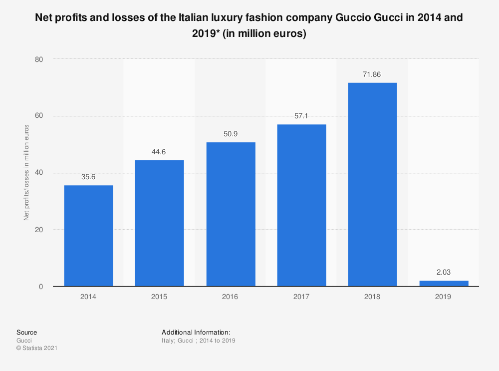 Statistic: Net profits and losses of the Italian luxury fashion company Guccio Gucci in 2014 and 2018* (in million euros) | Statista