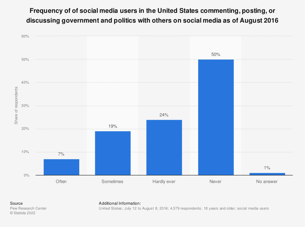 Statistic: Frequency of of social media users in the United States commenting, posting, or discussing government and politics with others on social media as of August 2016 | Statista
