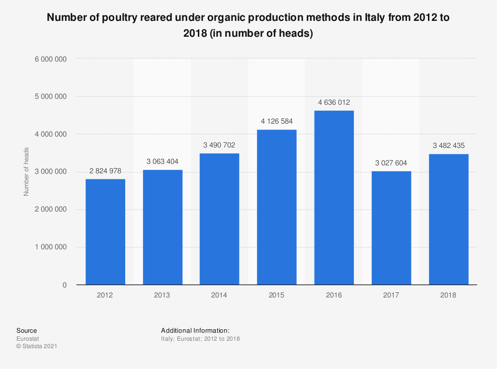 Statistic: Number of organic poultry in Italy from 2012 to 2016 (in number of heads) | Statista