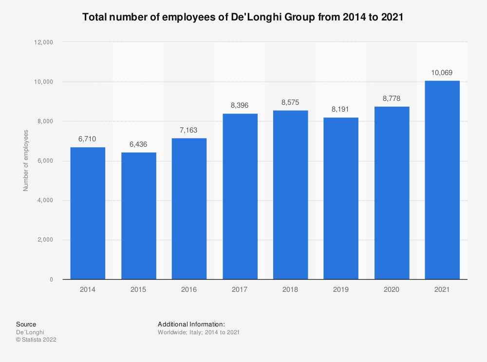 Statistic: Total number of employees at the Italian home appliance company De'Longhi Group from 2014 to 2019 | Statista